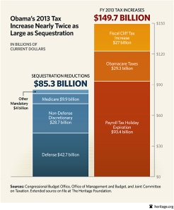 BL-sequestration-vs-tax-hikes