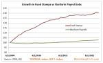 foodstamps-vs-payrolls