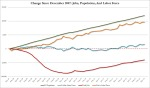 Jobs-Since-2007-vs-Population-vs-Labor-Force