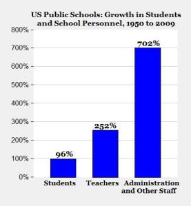 growth in schools